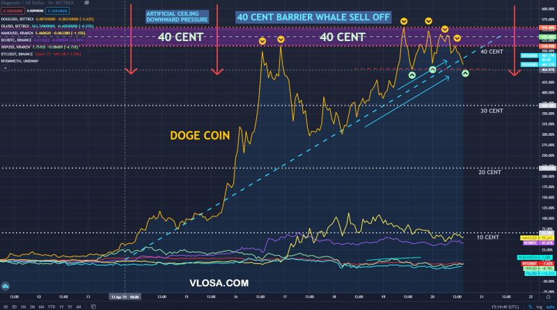 Whale sale downward pressure preventing doge from going above 40 cents.